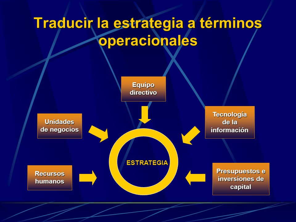 Traducir la estrategia a términos operacionales