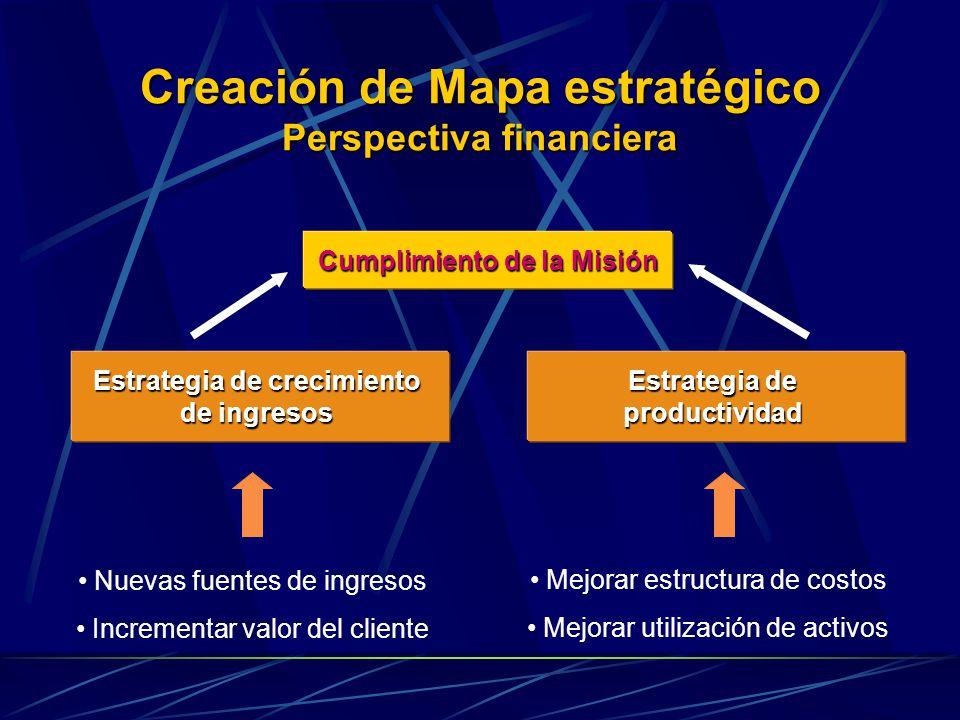 Creación de Mapa estratégico Perspectiva financiera