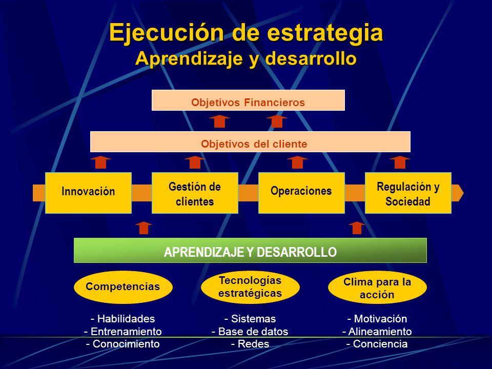 Ejecución de estrategia Aprendizaje y desarrollo