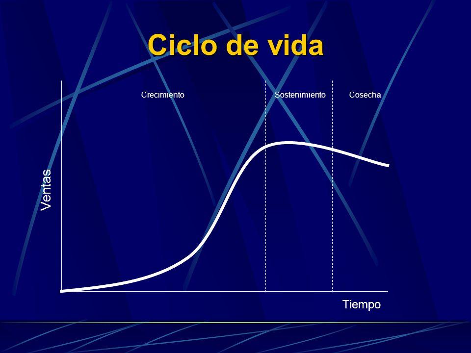 Ciclo de vida Tiempo Ventas Crecimiento Cosecha Sostenimiento