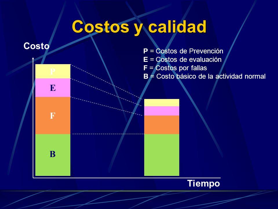 Costos y calidad Costo P E F B Tiempo P = Costos de Prevención