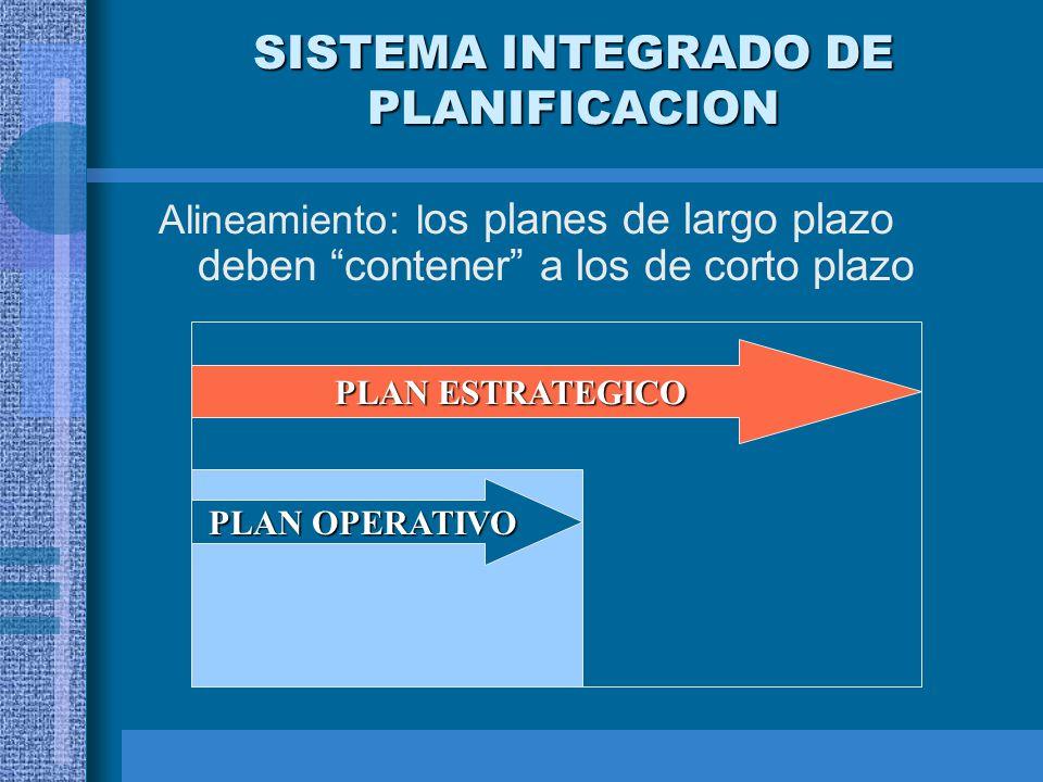 SISTEMA INTEGRADO DE PLANIFICACION