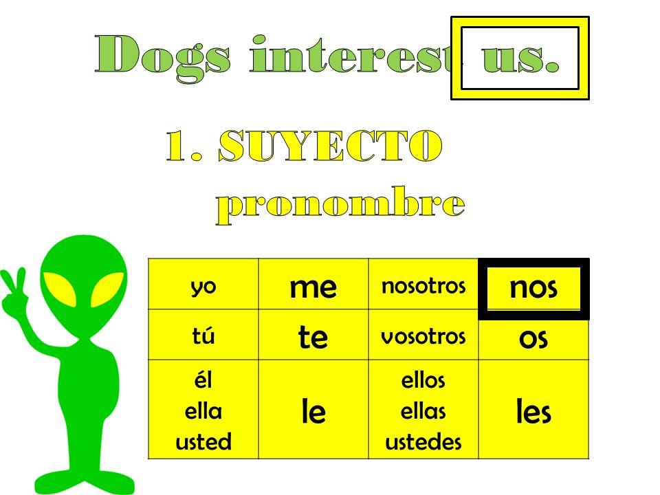Dogs interest us. 1. SUYECTO pronombre me nos te os le les yo nosotros