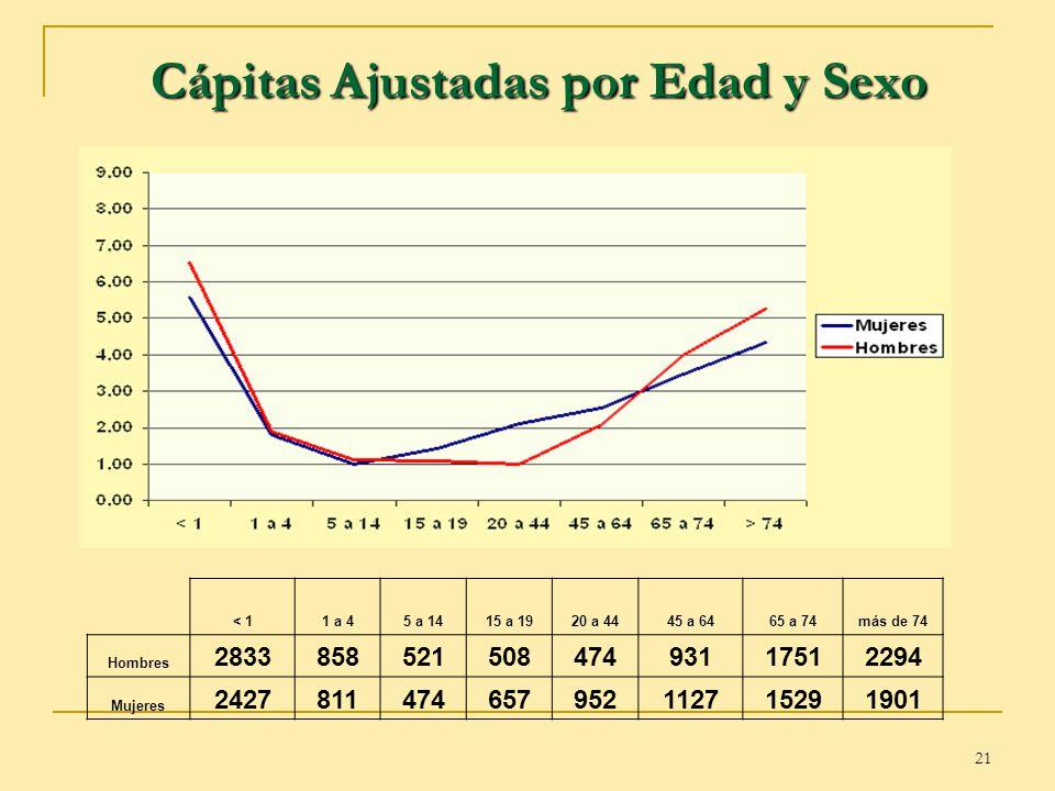 Cápitas Ajustadas por Edad y Sexo