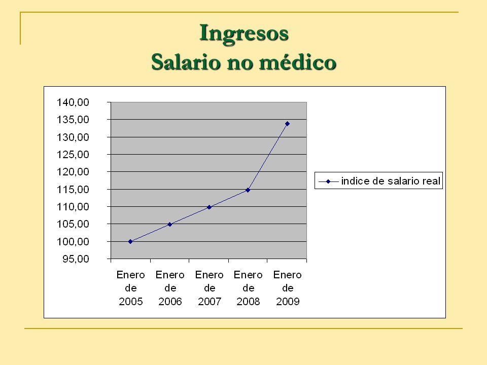Ingresos Salario no médico