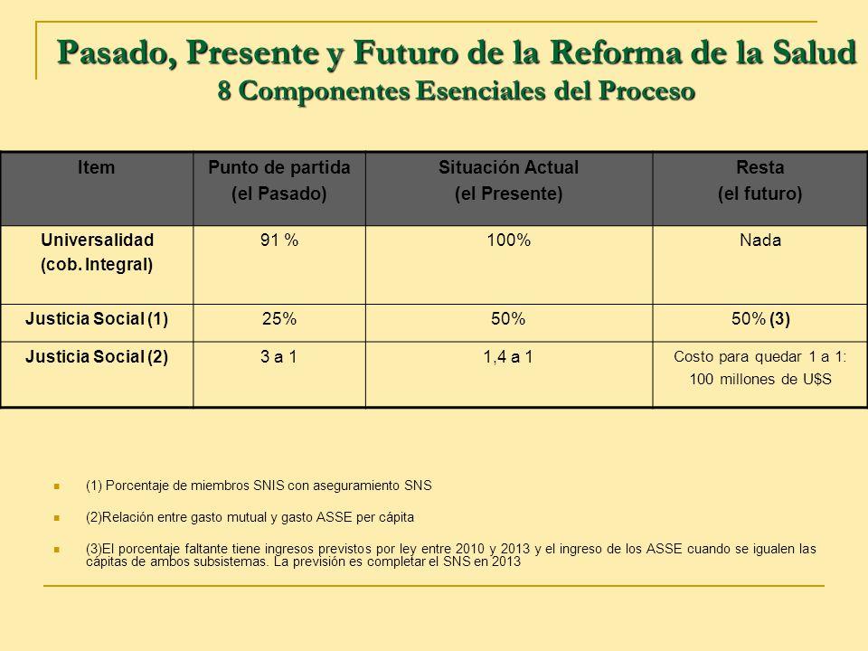 Pasado, Presente y Futuro de la Reforma de la Salud 8 Componentes Esenciales del Proceso