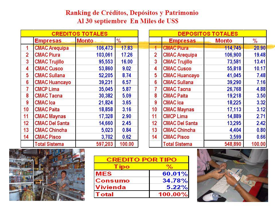 Ranking de Créditos, Depósitos y Patrimonio