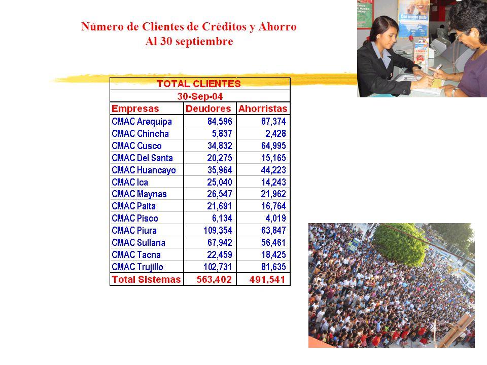 Número de Clientes de Créditos y Ahorro