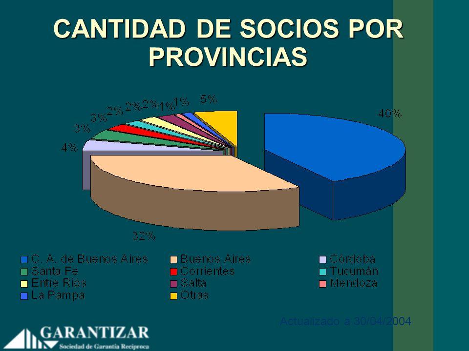 CANTIDAD DE SOCIOS POR PROVINCIAS
