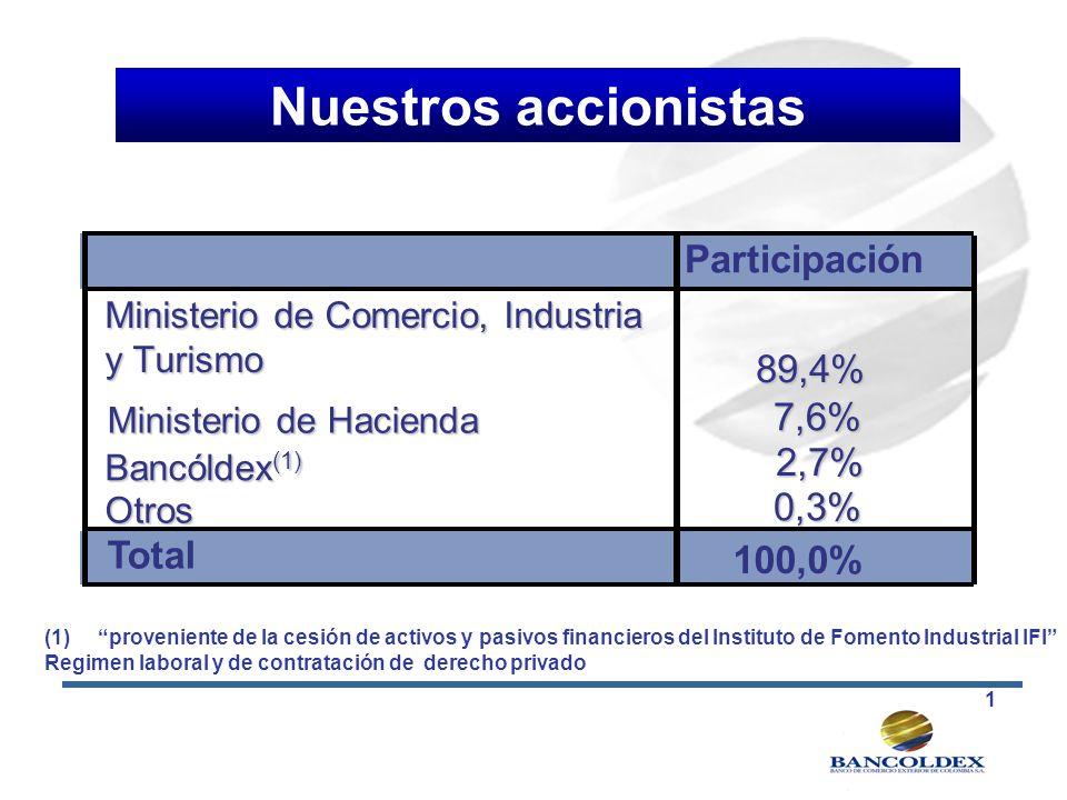 Nuestros accionistas Participación 89,4% 7,6% 2,7% 0,3% Total 100,0%