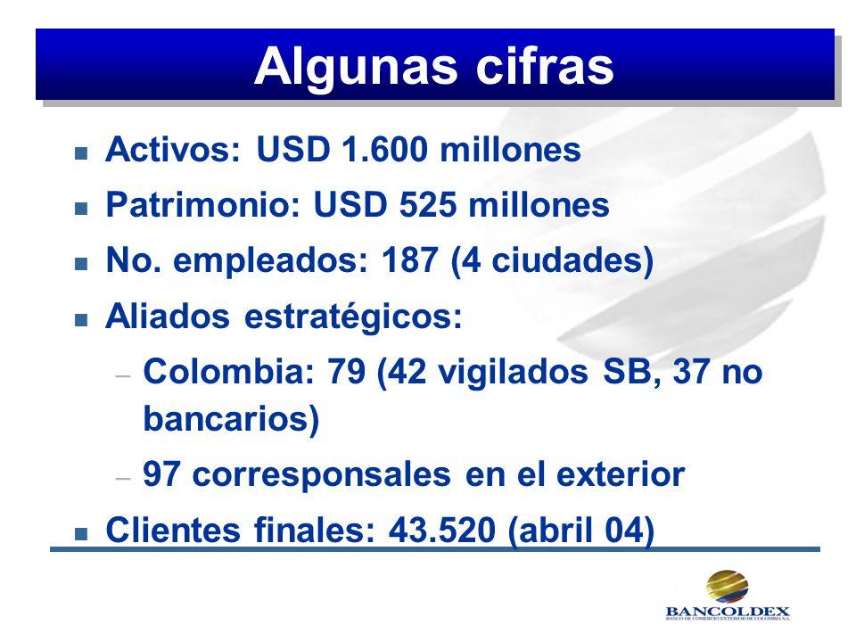 Algunas cifras Activos: USD 1.600 millones
