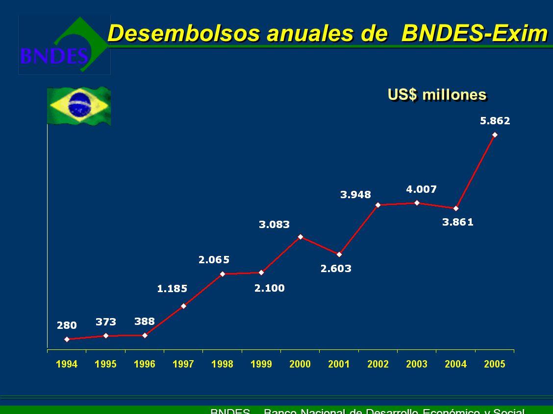 Desembolsos anuales de BNDES-Exim