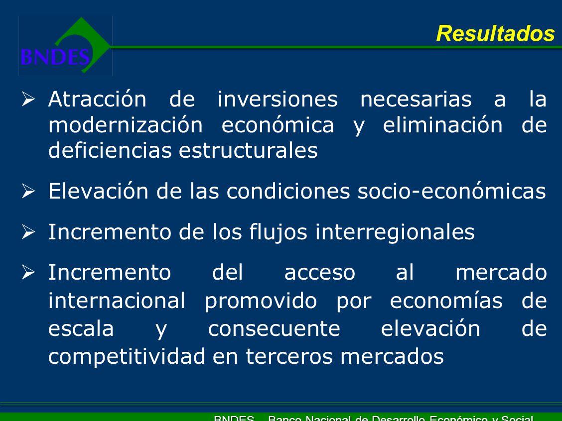 Resultados Atracción de inversiones necesarias a la modernización económica y eliminación de deficiencias estructurales.