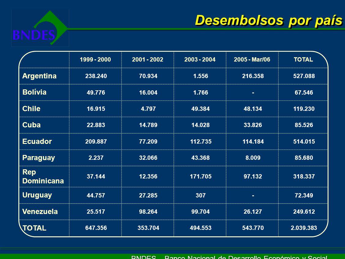 Desembolsos por país Argentina Bolívia Chile Cuba Ecuador Paraguay Rep