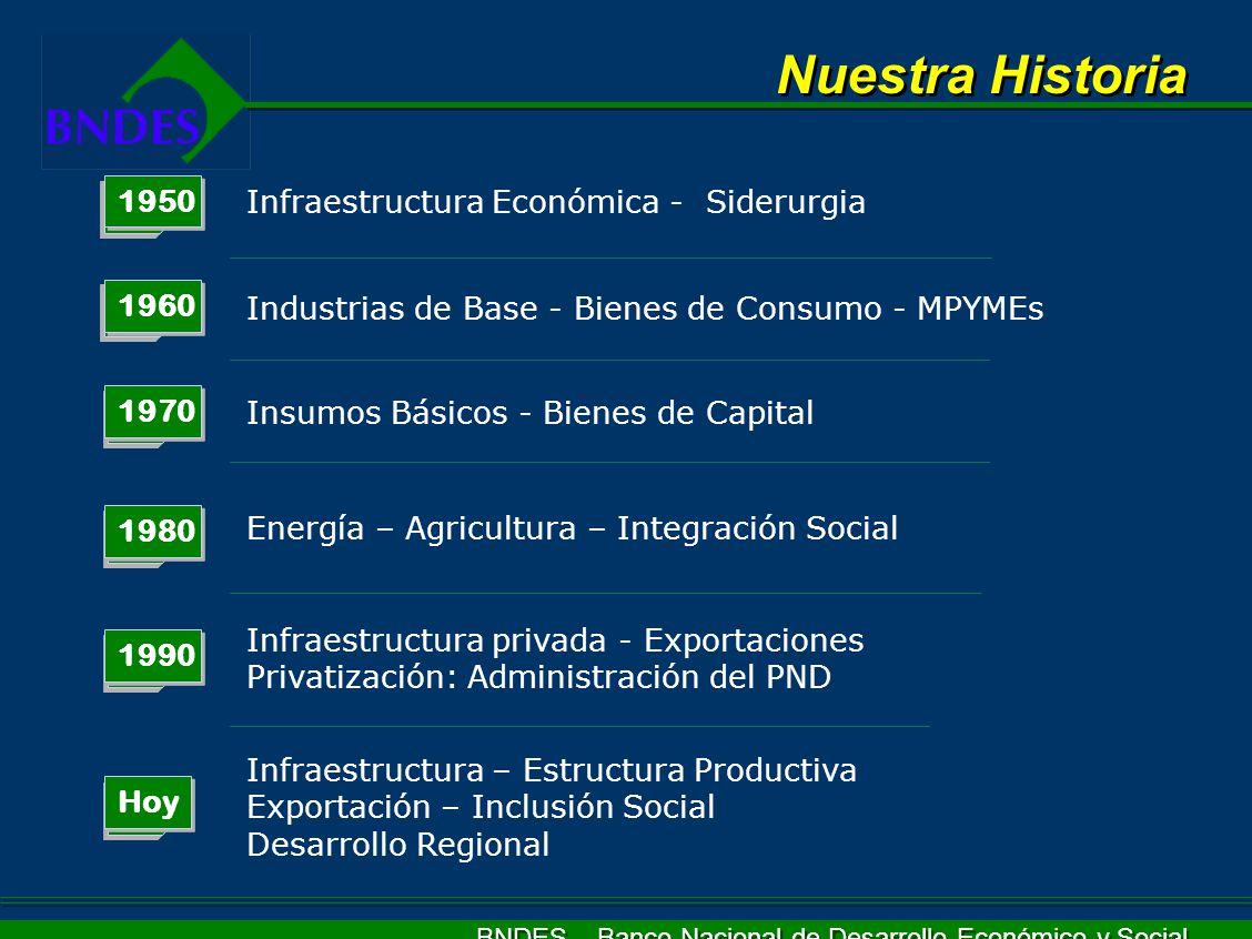 Nuestra Historia 1950 Infraestructura Económica - Siderurgia 1960