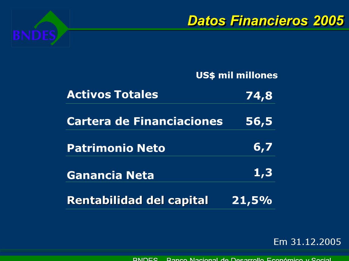 Datos Financieros 2005 Activos Totales 74,8 56,5