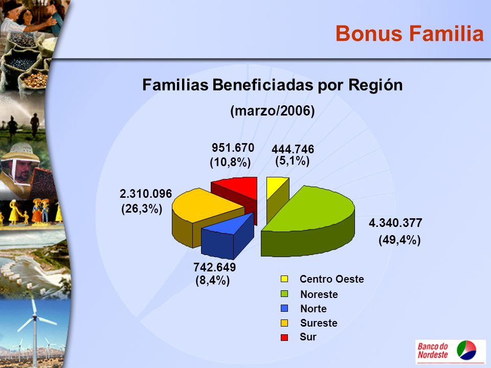 Familias Beneficiadas por Región