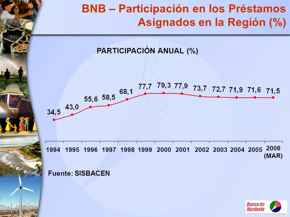 PARTICIPACIÓN ANUAL (%)