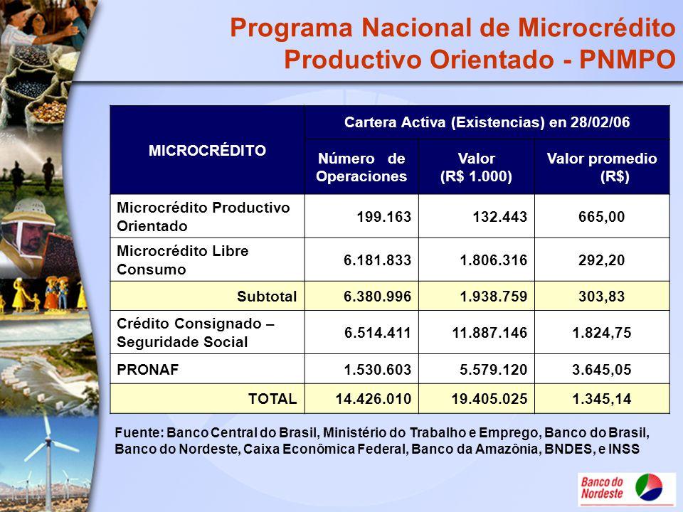 Programa Nacional de Microcrédito Productivo Orientado - PNMPO
