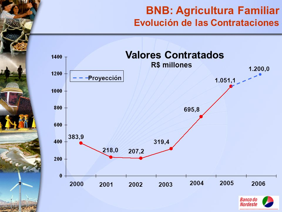 BNB: Agricultura Familiar