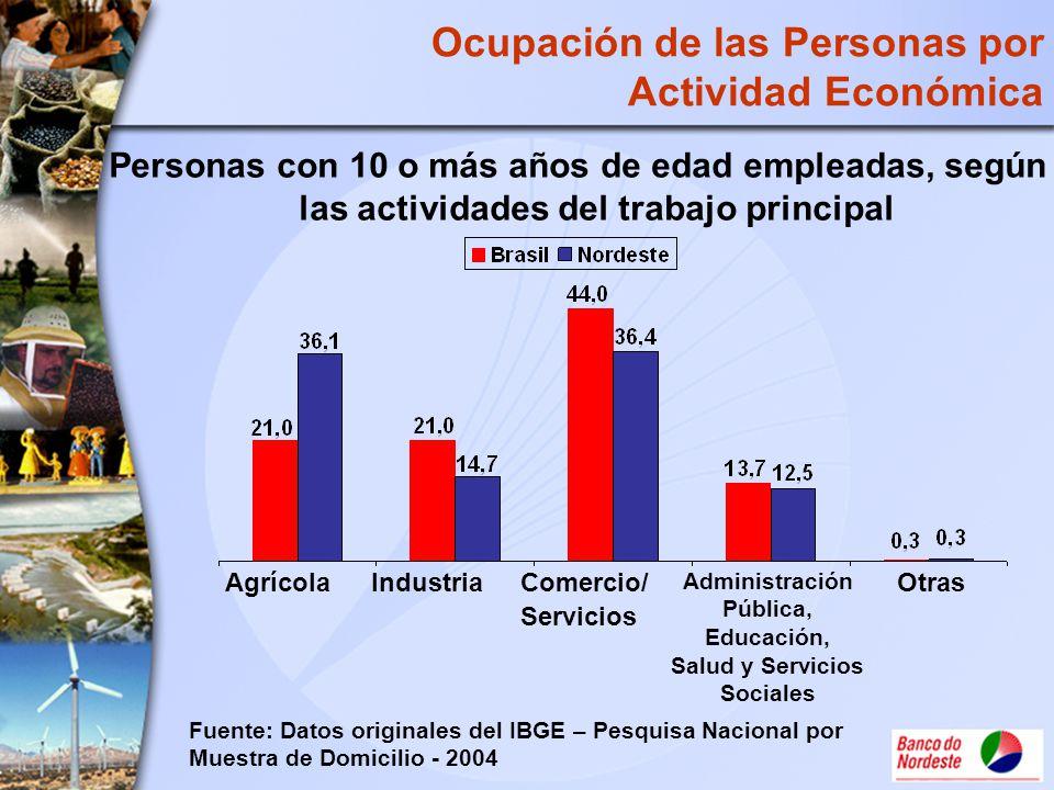 Ocupación de las Personas por Actividad Económica