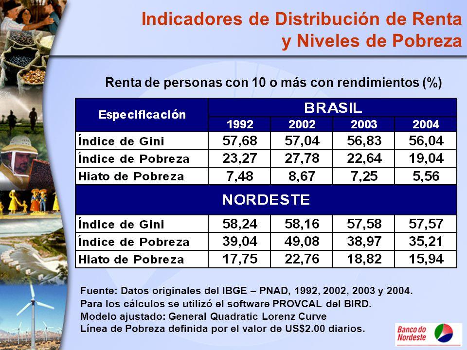 Indicadores de Distribución de Renta y Niveles de Pobreza