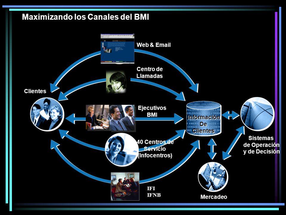 Maximizando los Canales del BMI