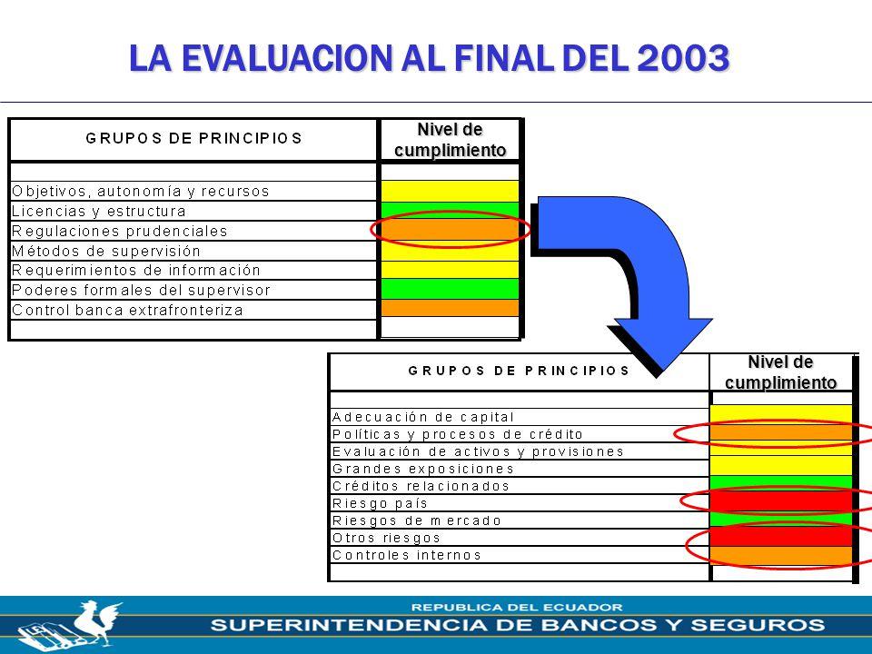 LA EVALUACION AL FINAL DEL 2003