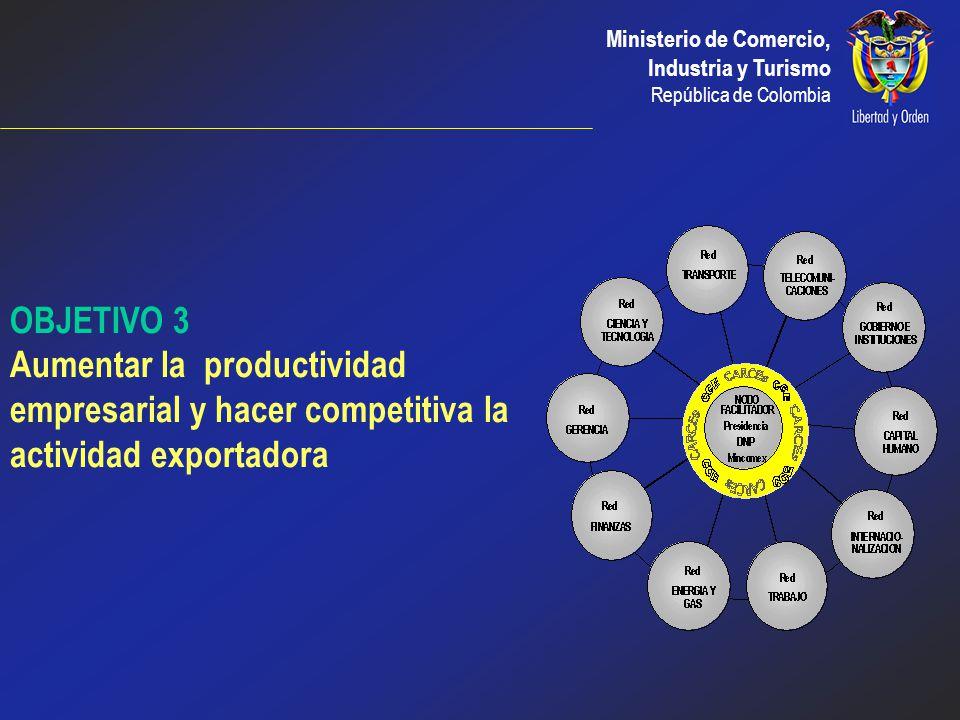 OBJETIVO 3 Aumentar la productividad empresarial y hacer competitiva la actividad exportadora