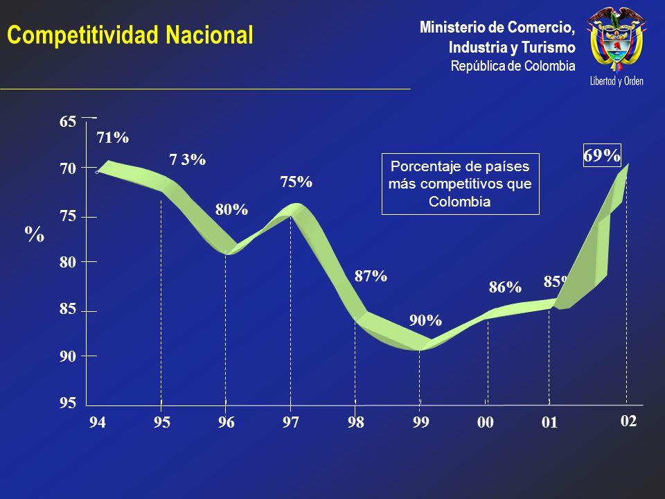 Competitividad Nacional