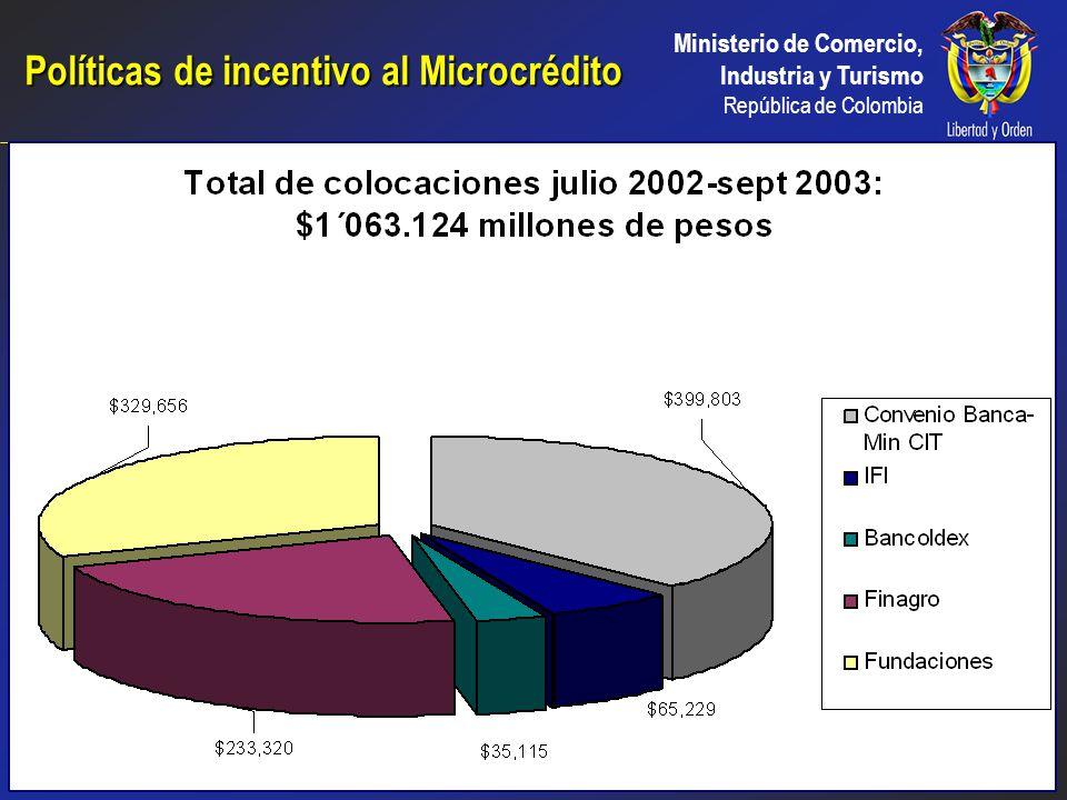 Políticas de incentivo al Microcrédito