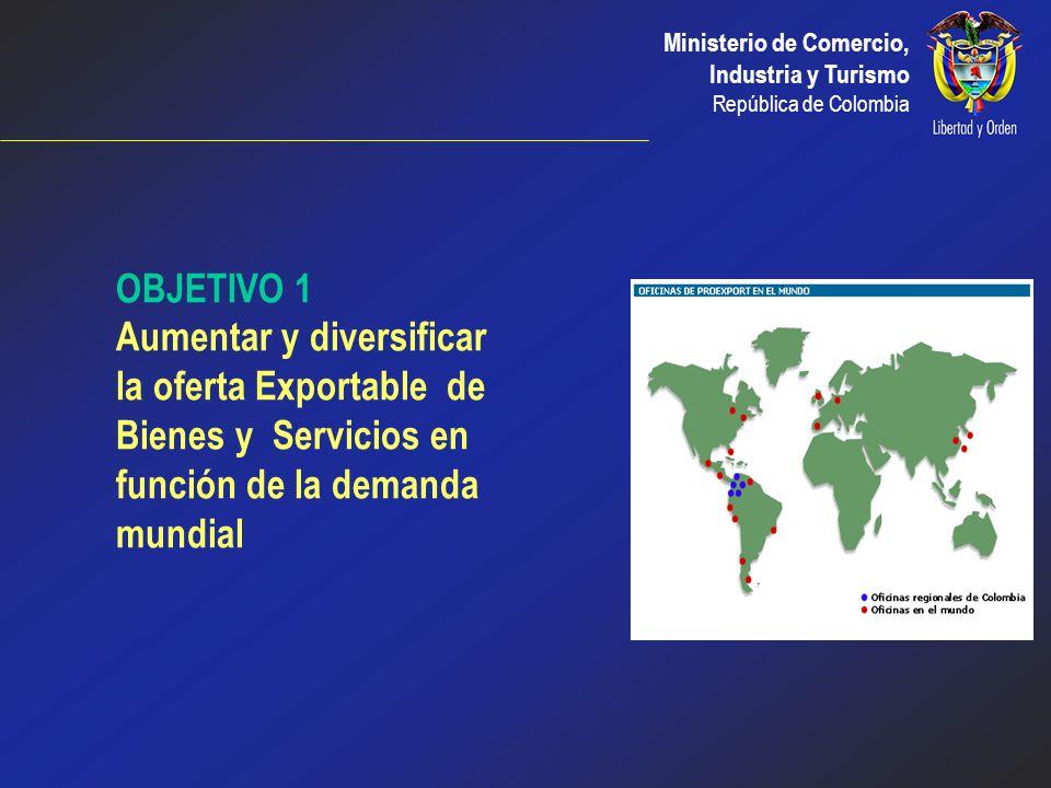 OBJETIVO 1 Aumentar y diversificar la oferta Exportable de Bienes y Servicios en función de la demanda mundial.