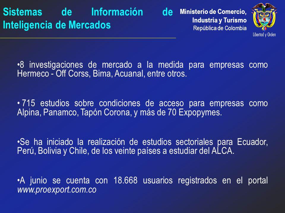 Sistemas de Información de Inteligencia de Mercados