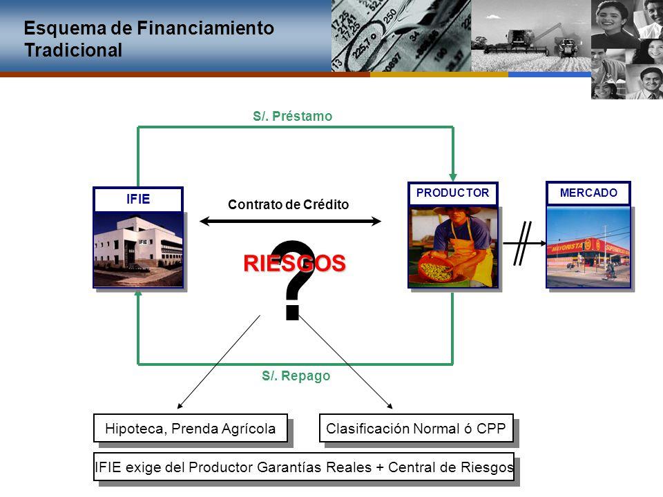 RIESGOS Esquema de Financiamiento Tradicional