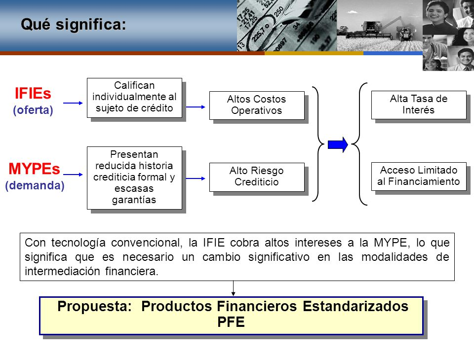 Qué significa: IFIEs MYPEs