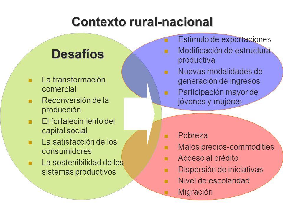 Contexto rural-nacional