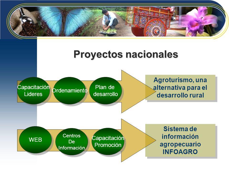 Proyectos nacionales Agroturismo, una alternativa para el desarrollo rural. Capacitación. Lideres.