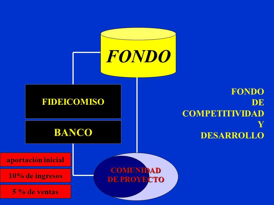 FONDO BANCO FONDO FIDEICOMISO DE COMPETITIVIDAD Y DESARROLLO