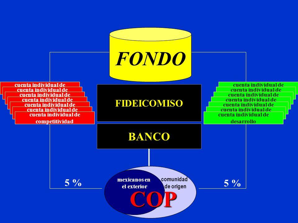 COP FONDO BANCO FIDEICOMISO 5 % 5 % mexicanos en el exterior comunidad