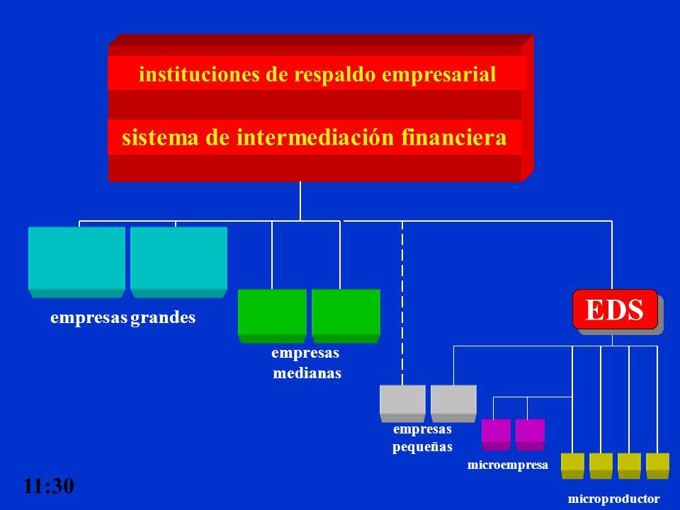 EDS sistema de intermediación financiera