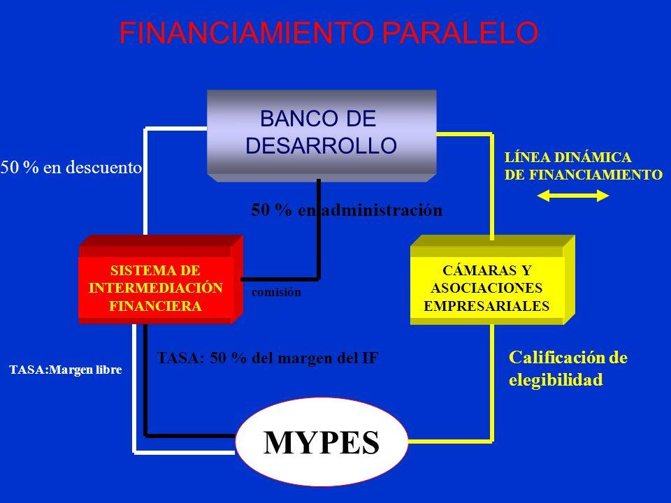 MYPES FINANCIAMIENTO PARALELO BANCO DE DESARROLLO 50 % en descuento