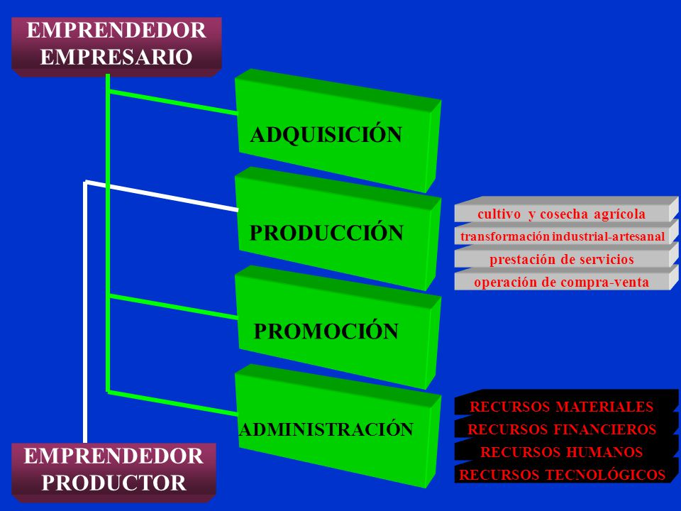 EMPRENDEDOR EMPRESARIO PRODUCTOR ADQUISICIÓN PRODUCCIÓN PROMOCIÓN