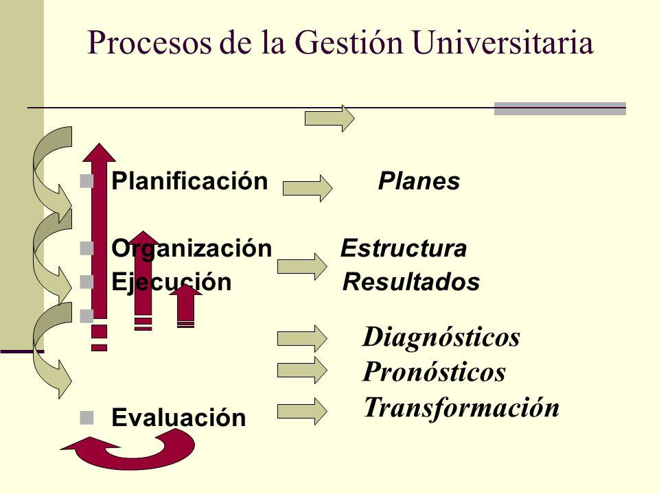 Procesos de la Gestión Universitaria
