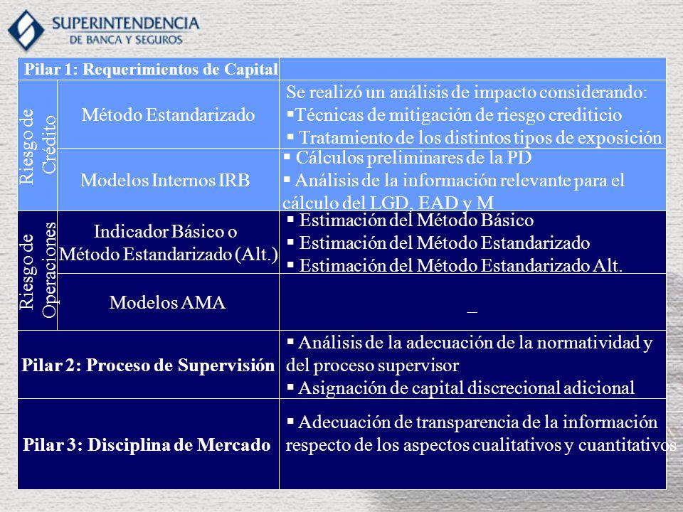 Pilar 2: Proceso de Supervisión Pilar 3: Disciplina de Mercado