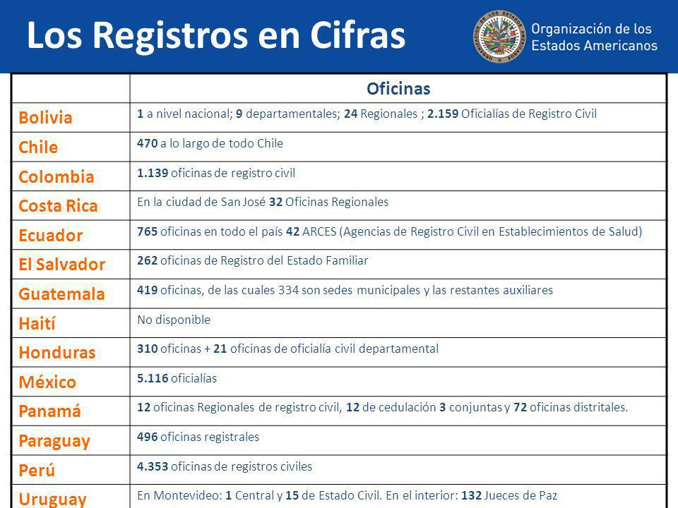 Los Registros en Cifras