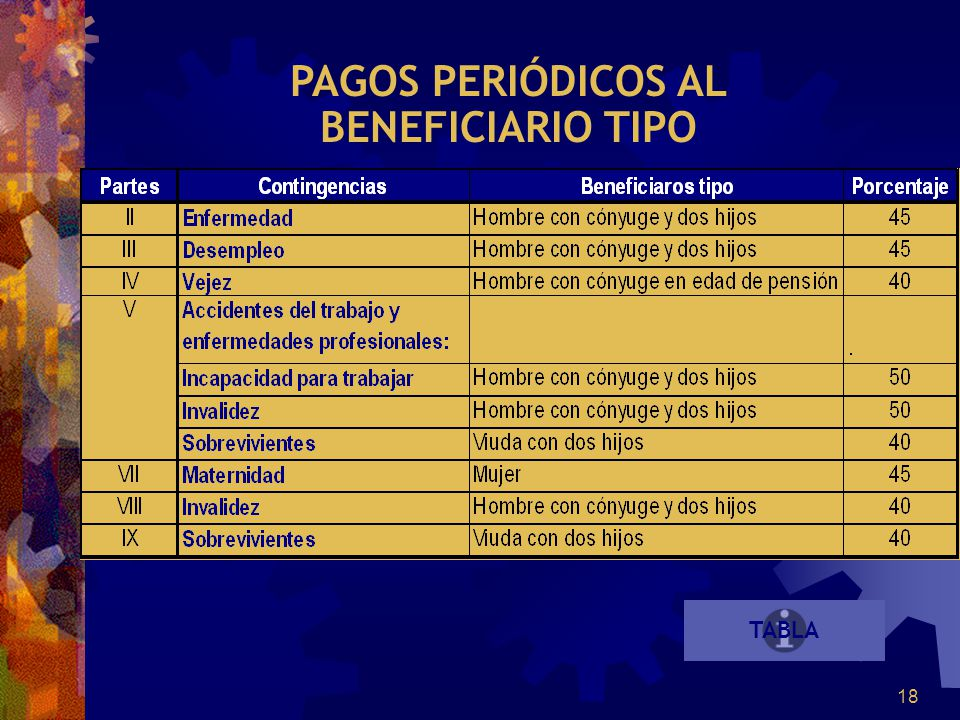 PAGOS PERIÓDICOS AL BENEFICIARIO TIPO