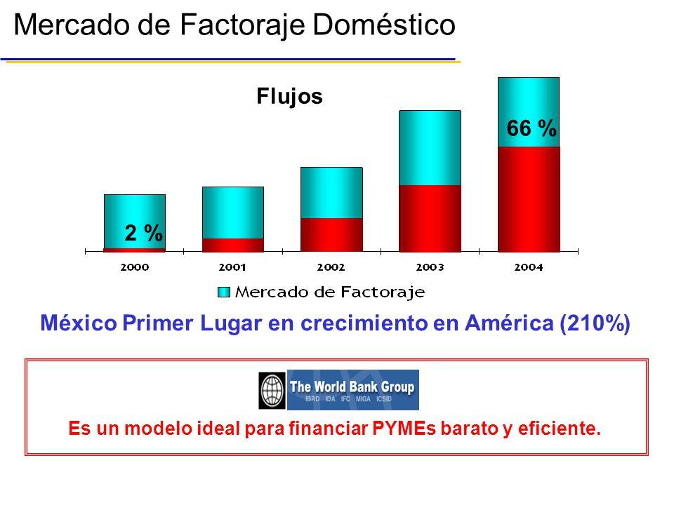México Primer Lugar en crecimiento en América (210%)