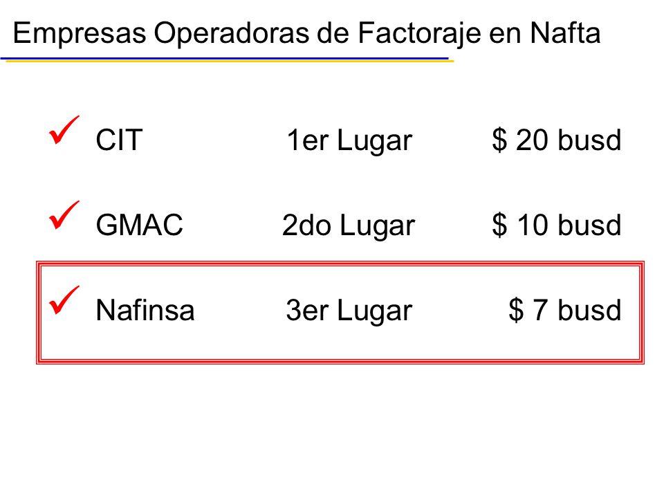 Empresas Operadoras de Factoraje en Nafta