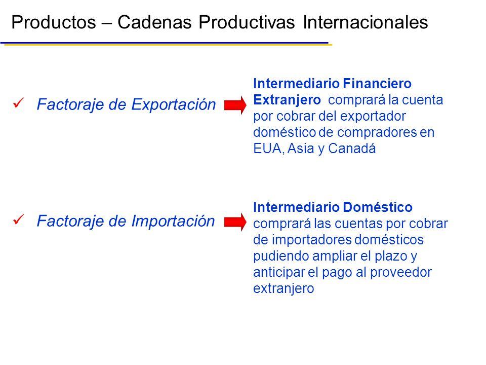 Productos – Cadenas Productivas Internacionales