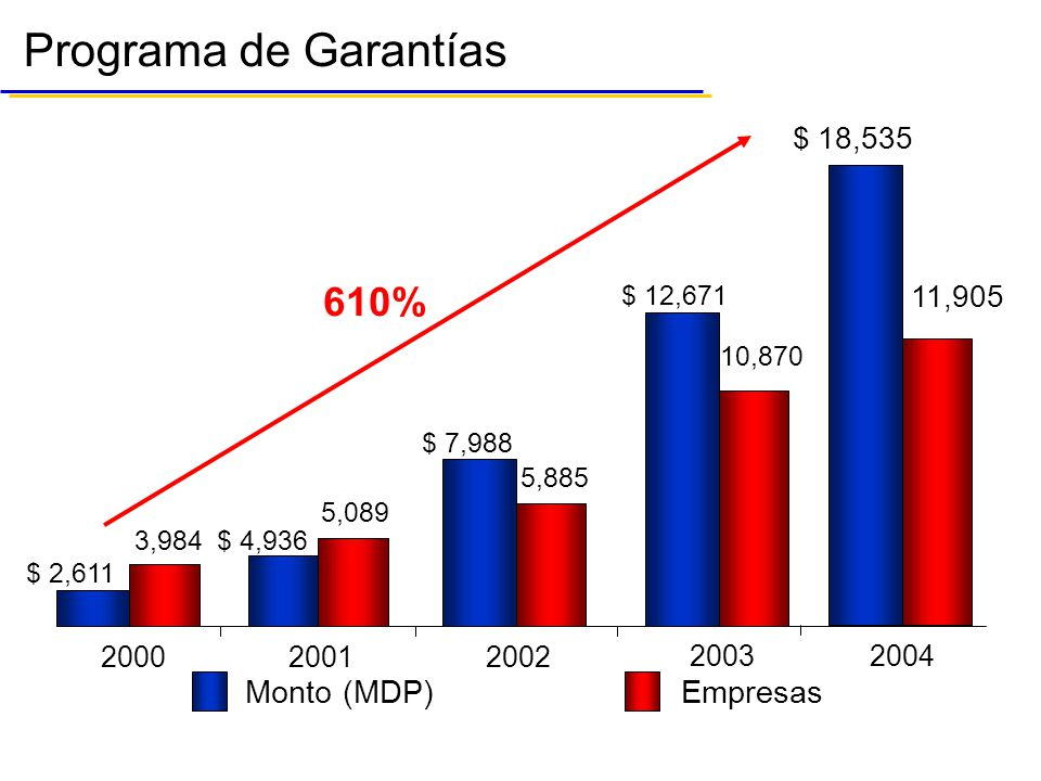 Programa de Garantías 610% Monto (MDP) Empresas $ 18,535 11,905 2000